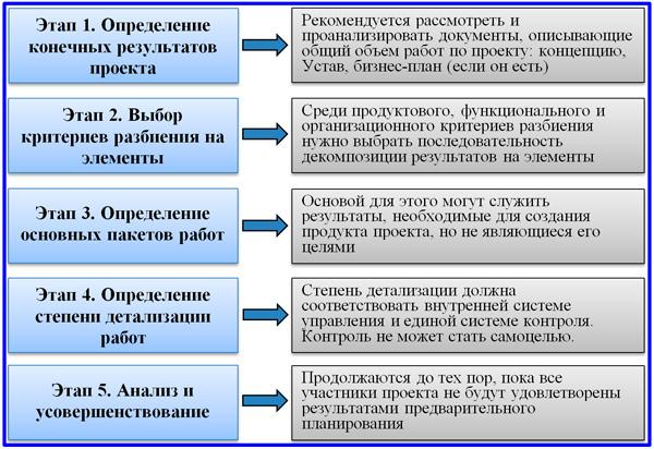 этапы разработки ИСР