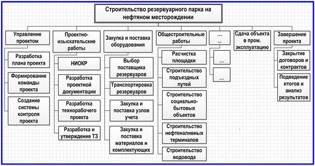 функциональная иерархическая структура