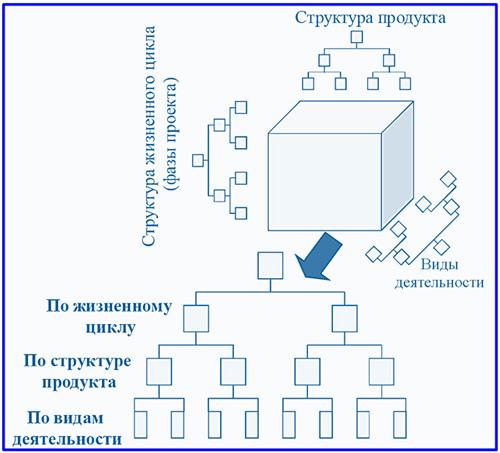 кубическая модель структуры проекта