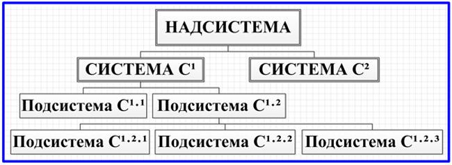 модель декомпозиции состава работ