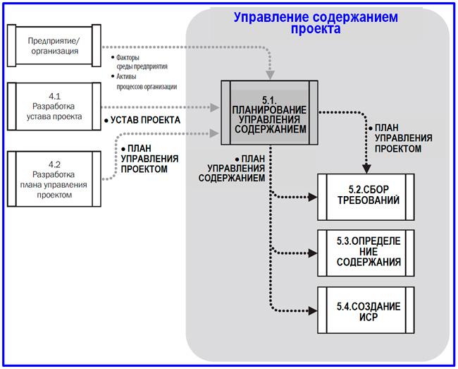 модель DFD процесса планирования
