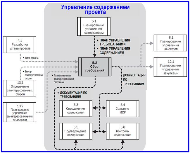модель DFD процесса сбора требований
