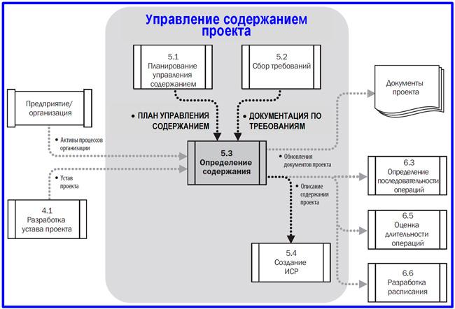 модель DFD