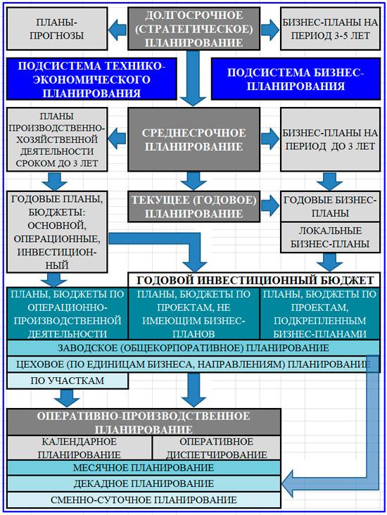 модель двух подсистем планирования