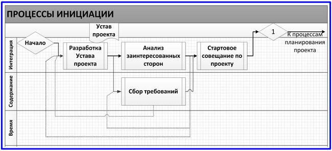 модель процессов инициации проекта