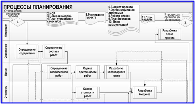 модель процессов планирования проектов