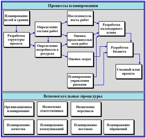 модель процессов планирования