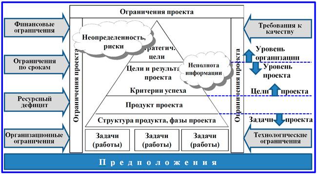 определение проекта как объекта управления