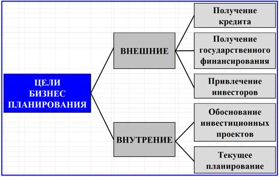 основные цели БПЛ