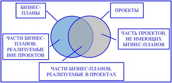 пересечение бизнес-планов и проектов компании