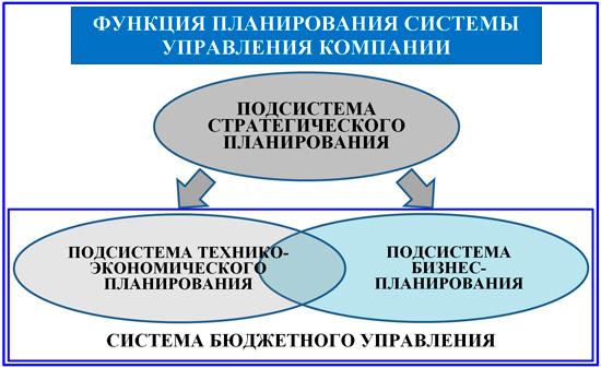 подсистемы функциональной системы планирования