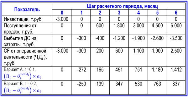 пример расчета ЧДД проекта