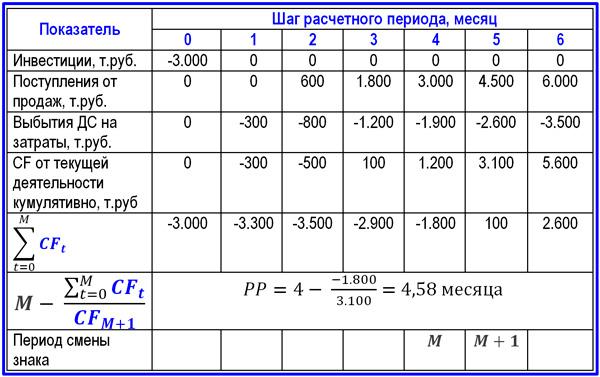 пример расчета PP для проекта