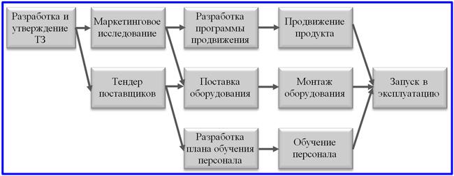 пример сетевой диаграммы