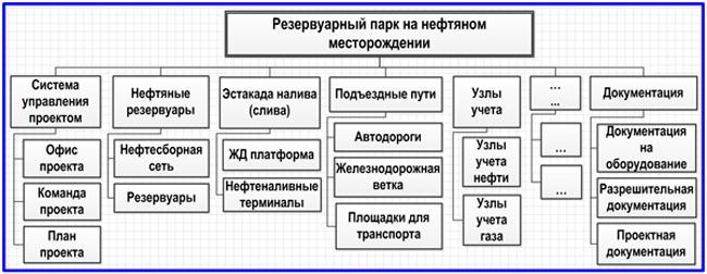 продуктовая иерархическая структура