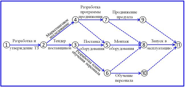 сетевой метод