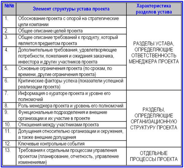 Устав проекта разработка содержание и примеры структура устава проекта