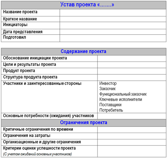 устав инвестиционного проекта