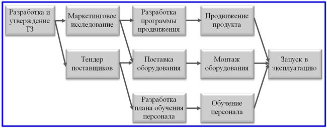 вид сетевого графика