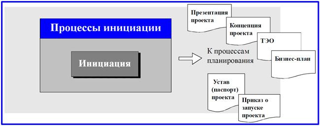 выходы процесса инициации проекта