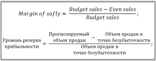формула резерва прибыльности