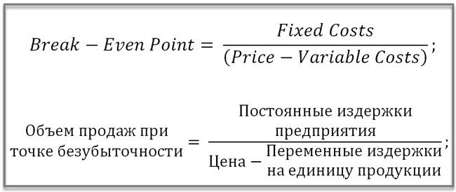 формула точки безубыточности