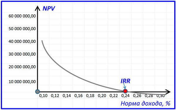 график зависимости NPV от дохода проекта