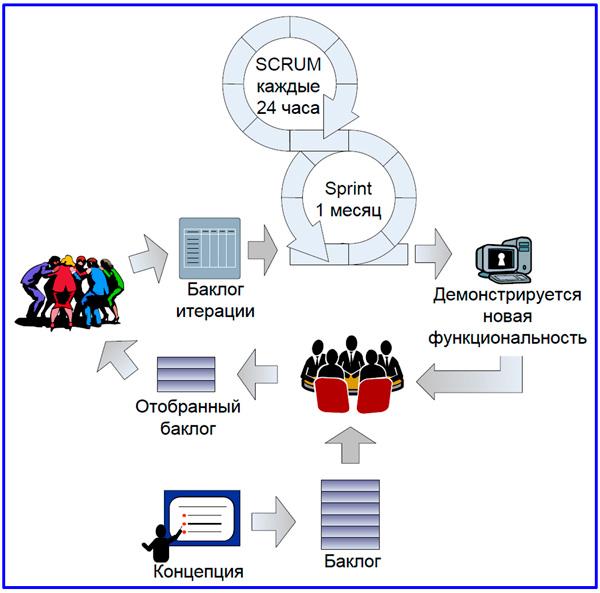 модель метода Скрам