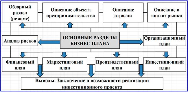 модель разделов бизнес-плана
