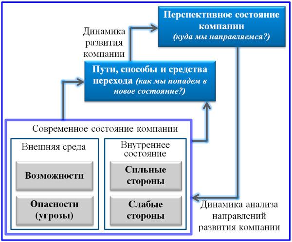 модель стратегического  планирования компании