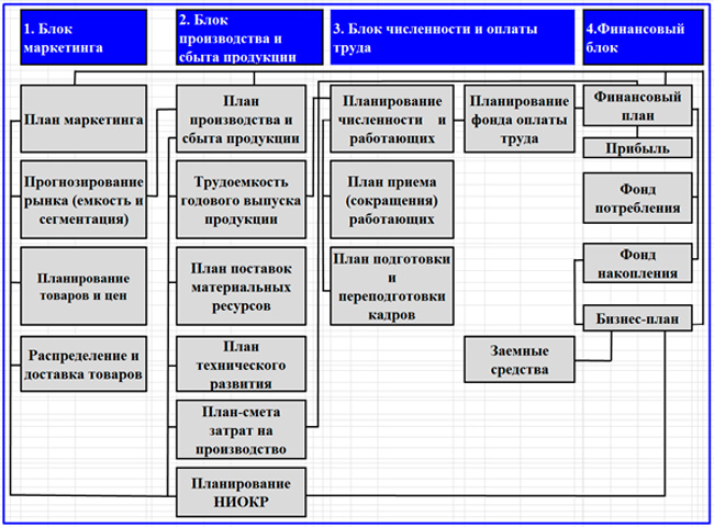 планы промышленного предприятия