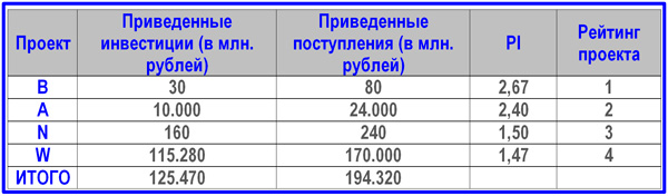 пример инвестиционного бюджета
