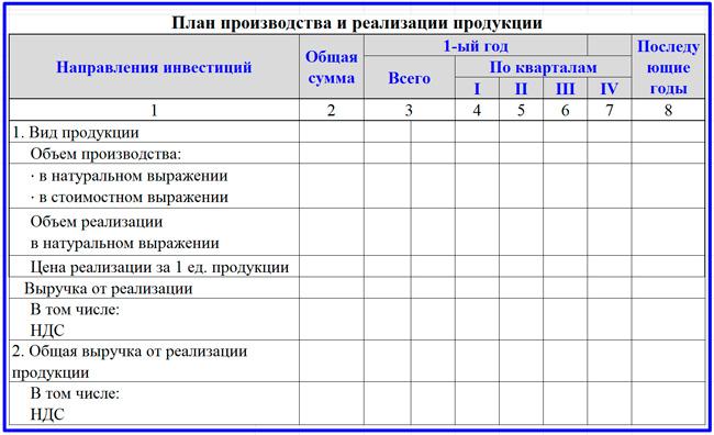 пример производственного плана инвестиционного проекта