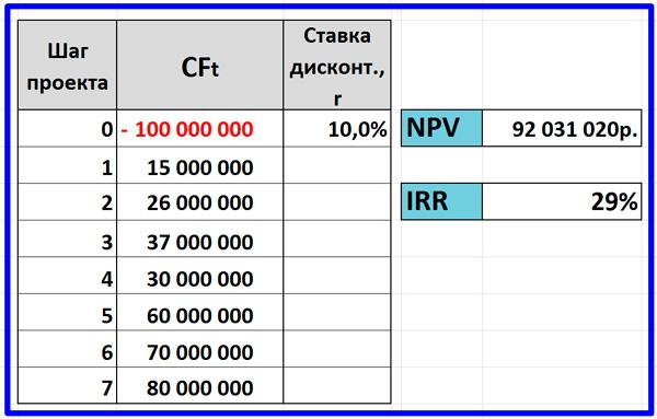 пример расчета ВНД инвестиционного проекта