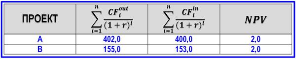 пример сравнительного анализа двух проектов