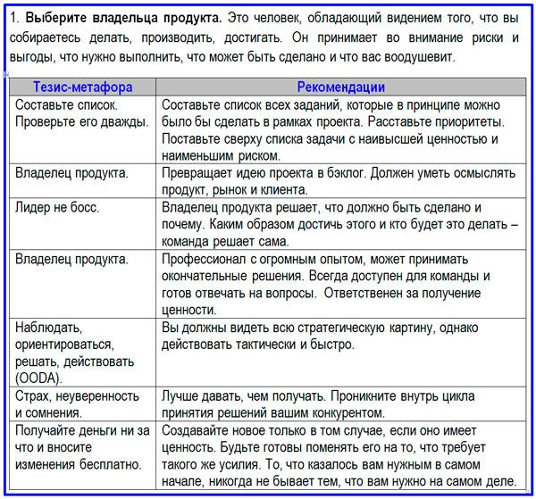 шаг 1 в методологии Скрам