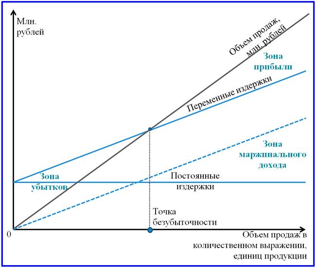 схема графика безубыточности предприятия