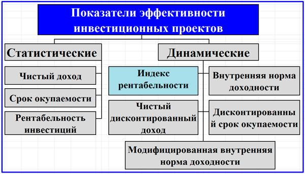 схема показателей эффективности