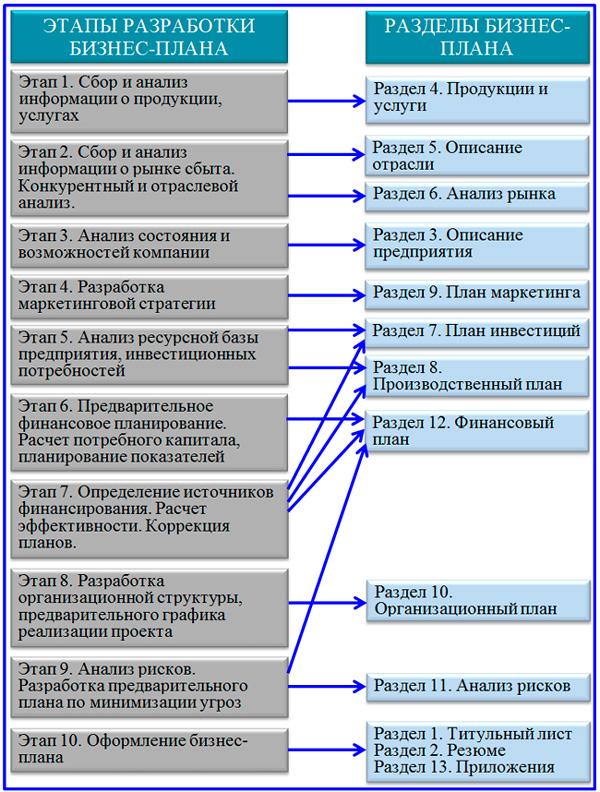 схема разделов бизнес-плана