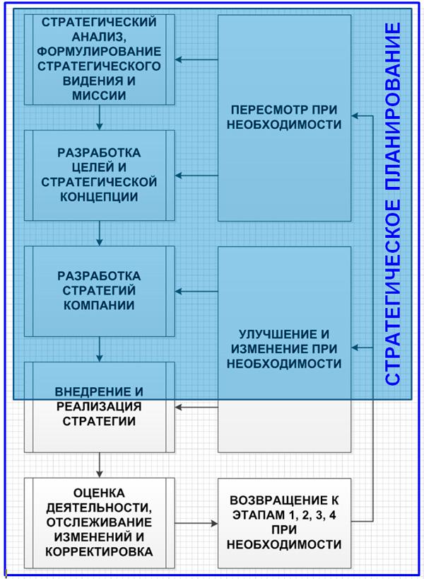 стратегическое планирование в стратегическом менеджменте