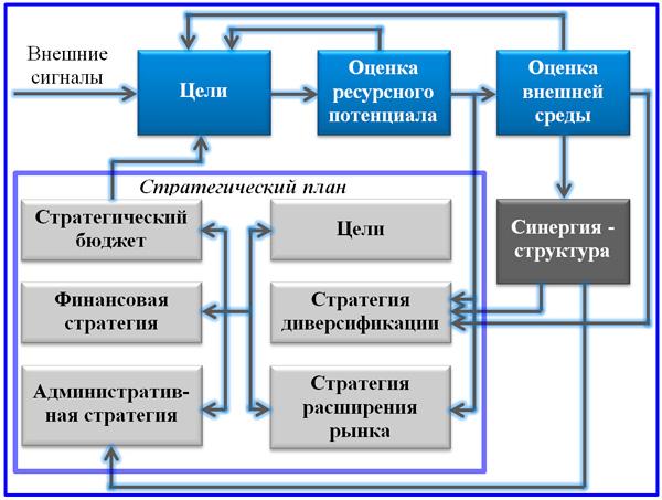 упрощенная схема  стратегического планирования