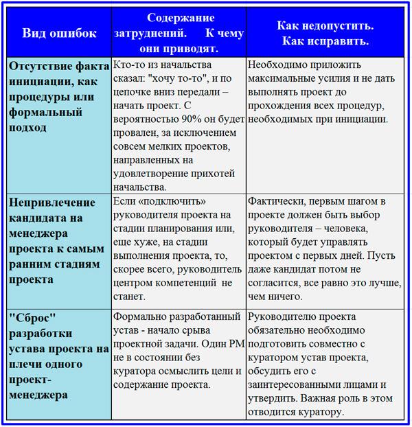 должностная инструкция специалиста проектного офиса - фото 11