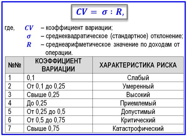 формула среднеквадратического отклонения