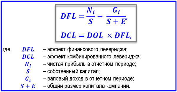 формулы финансового левериджа
