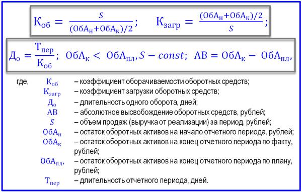формулы показателей оборачиваемости