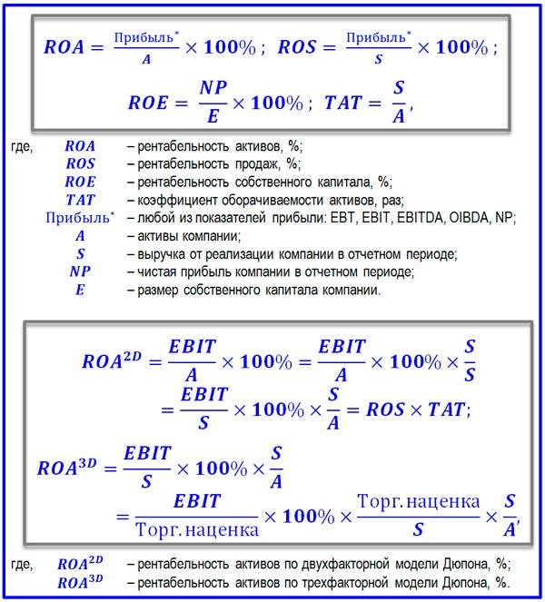 формулы рентабельности