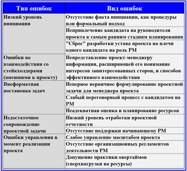 классификационная таблица ошибок руководства