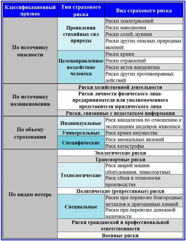 классификация риска
