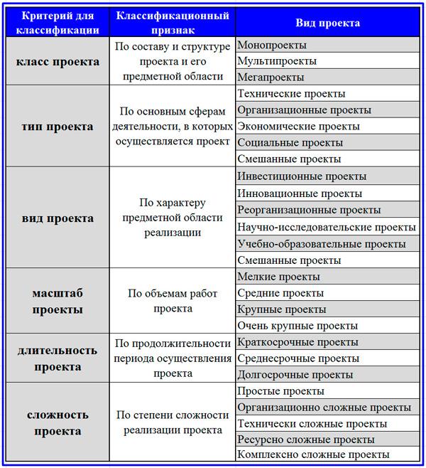 классификация видов проектов