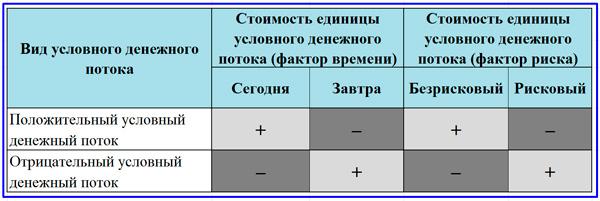 матрица сравнения условных денежных потоков